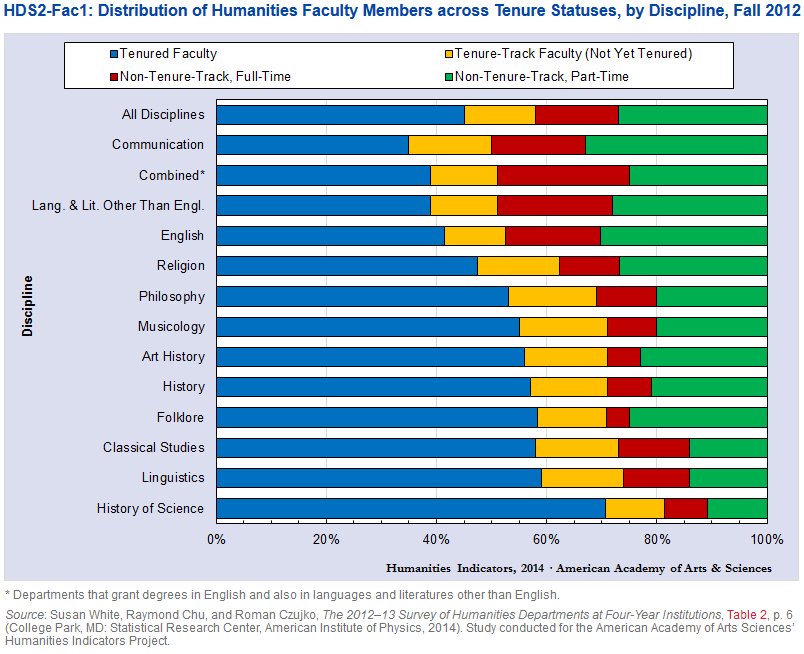 Distribution of humanities faculty members by tenure
